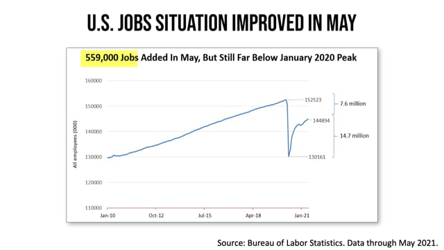 May Jobs Situation Report