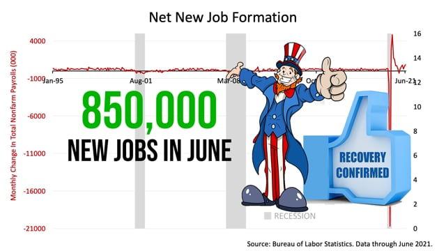 Strong Jobs Report Confirms Recovery